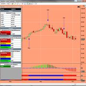 Bay Area Options and Futures Swing Traders