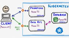Introduction to Kubernetes and Cloud Native Technology- Virtual Workshop