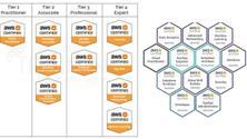 AWS CLOUD ALL CERTIFICATION TRAININGS  - MASTER PROGRAMS - NEW BATCH - 100 % JOB
